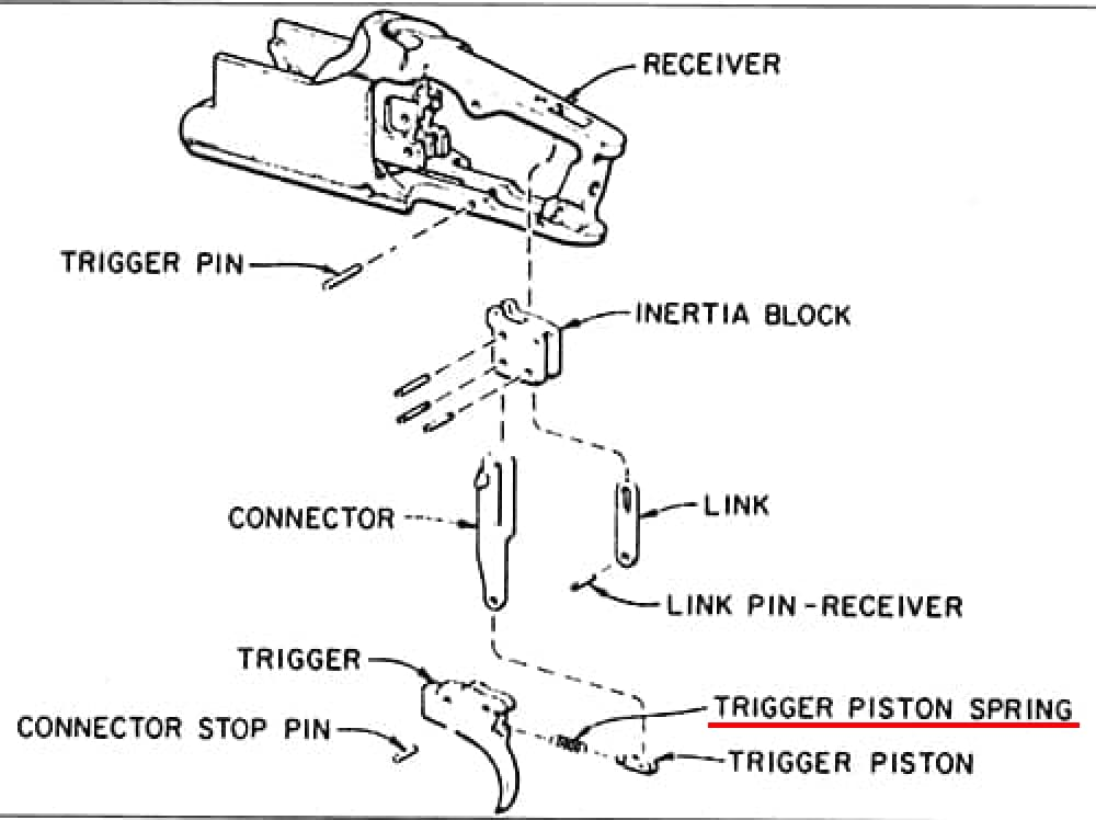 Inertia Blocks In Mechanical Triggers Trap Shooters Forum