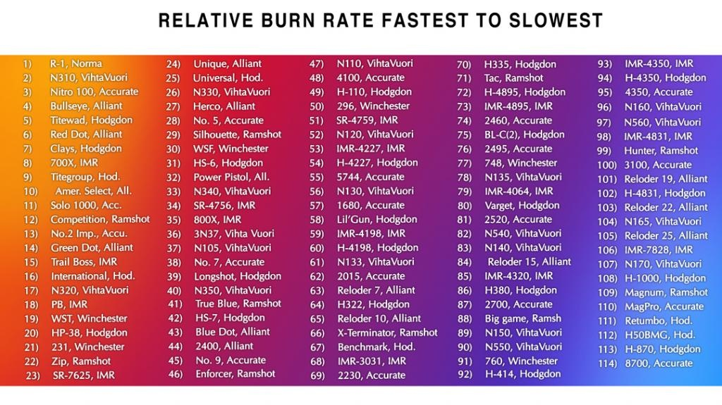 Clay Dot burn rate ? | Trap Shooters Forum