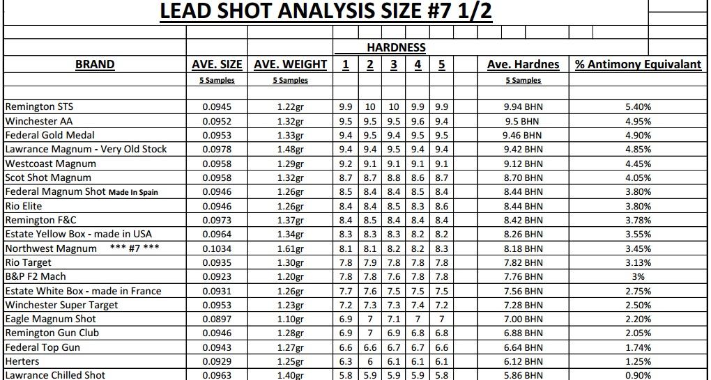 mgpolo1 Shot Hardness Chart.jpg