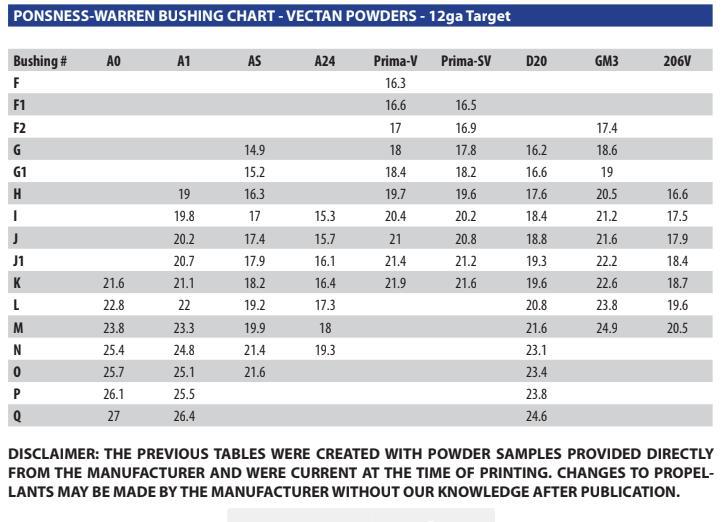 P W Bushing Chart Trap Shooters Forum